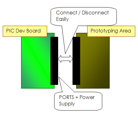 pic developmment board expansion port