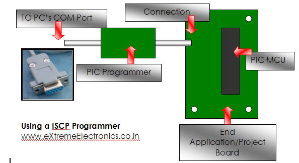 Magnificent Making A Simple Pic Programmer Wiring Cloud Nuvitbieswglorg